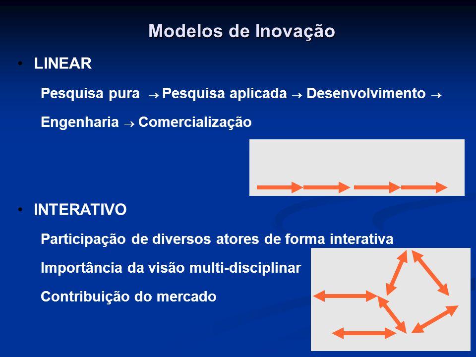 Modelos de Inovação LINEAR INTERATIVO