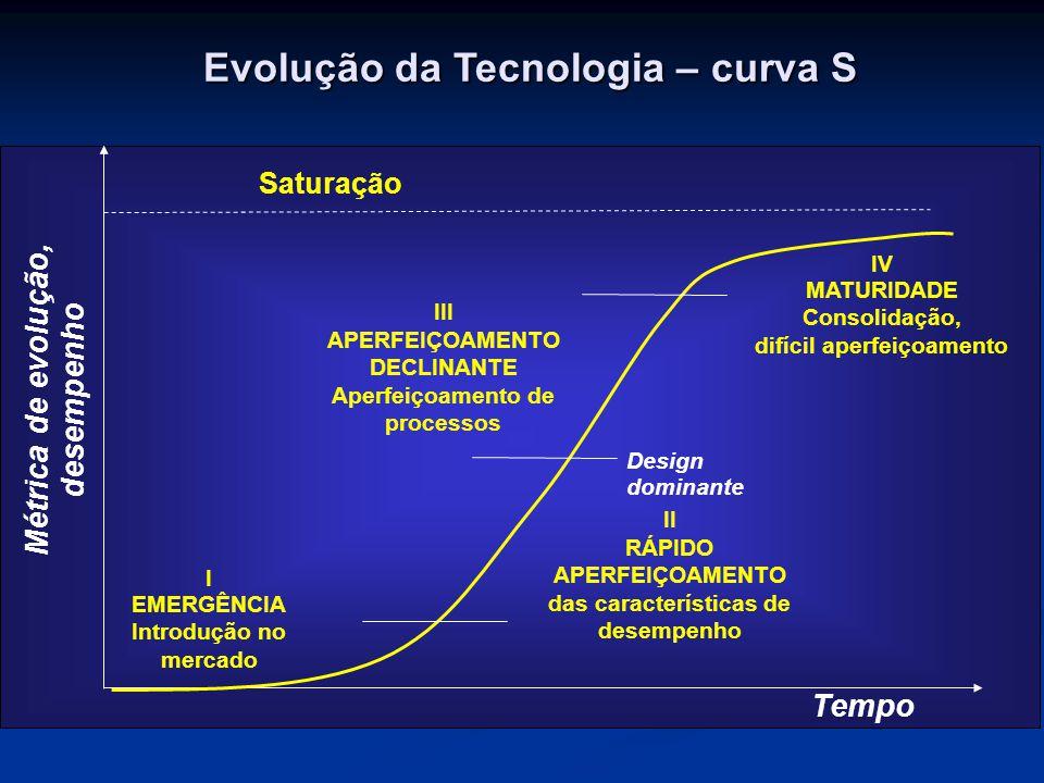 Evolução da Tecnologia – curva S