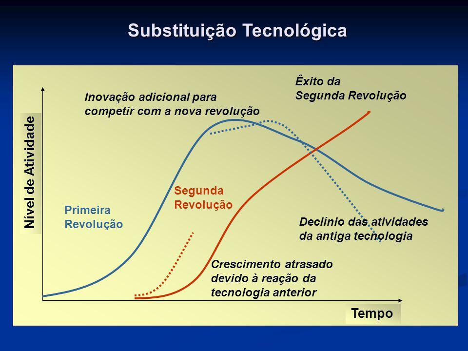 Substituição Tecnológica