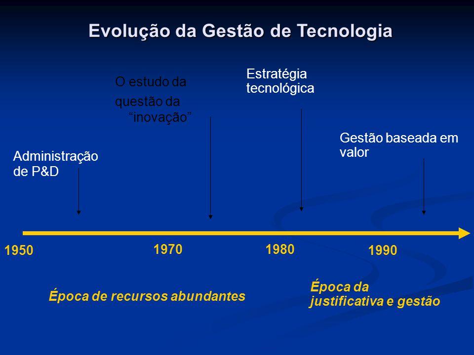 Evolução da Gestão de Tecnologia
