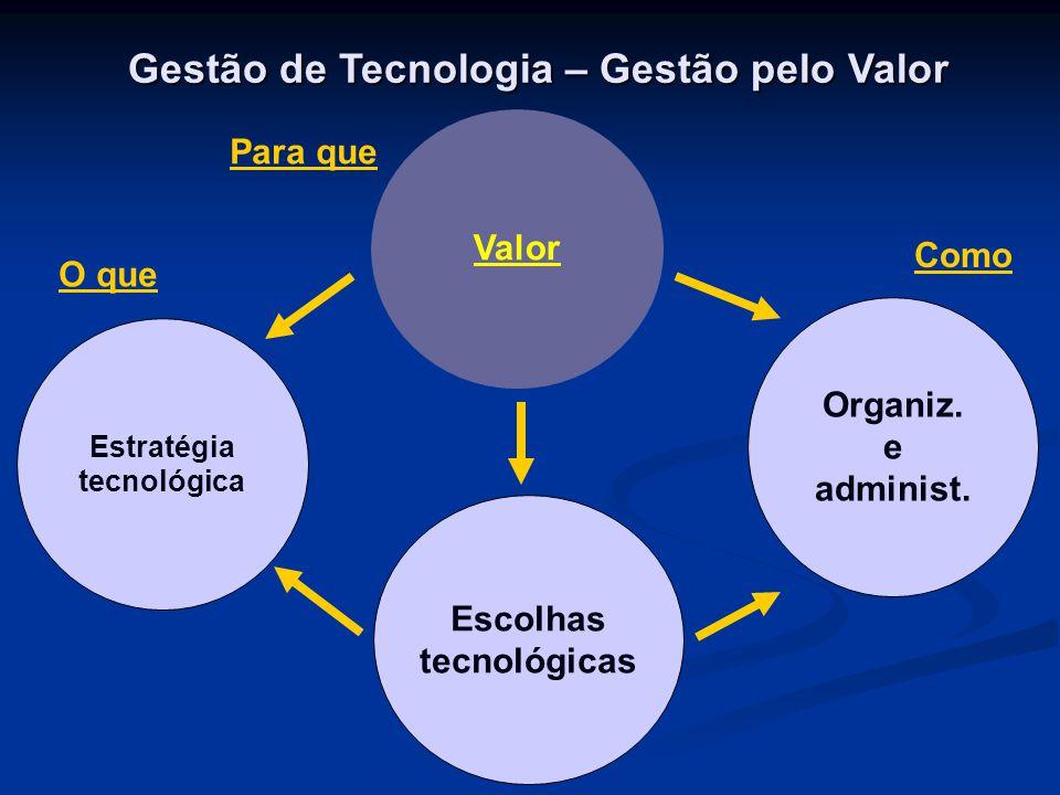 Gestão de Tecnologia – Gestão pelo Valor