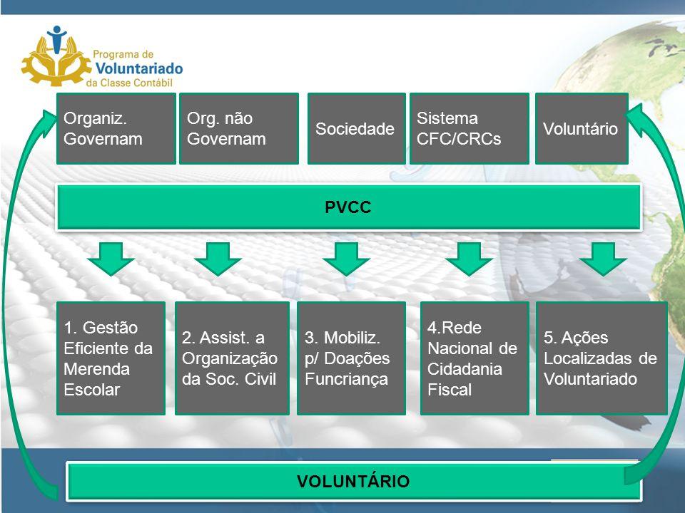 PVCC 1. Gestão Eficiente da Merenda Escolar. 2. Assist. a Organização da Soc. Civil. 3. Mobiliz. p/ Doações.