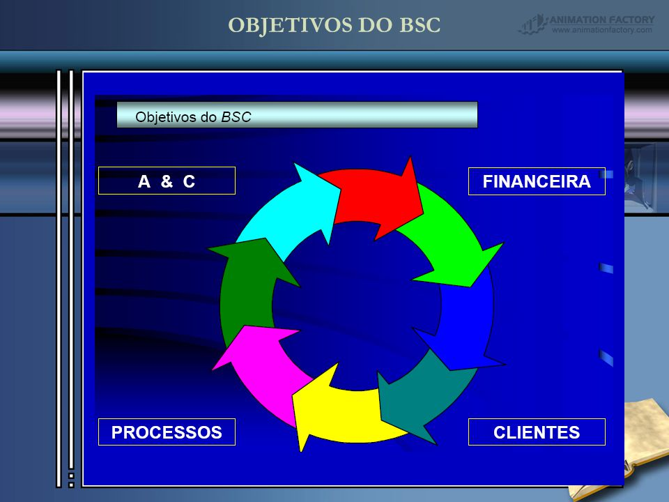 OBJETIVOS DO BSC