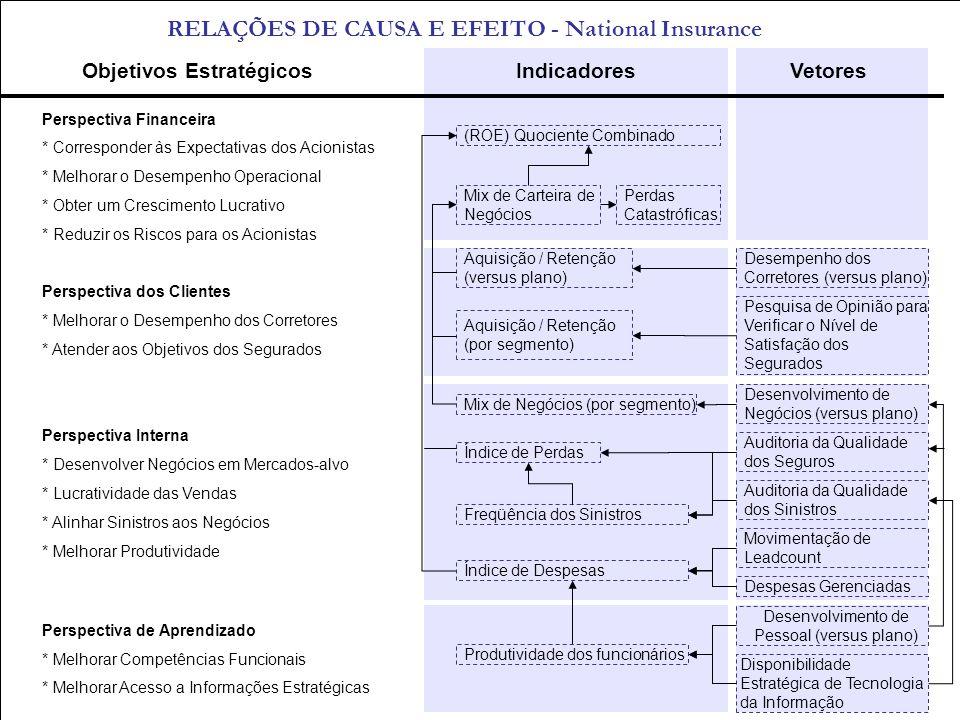 RELAÇÕES DE CAUSA E EFEITO - National Insurance
