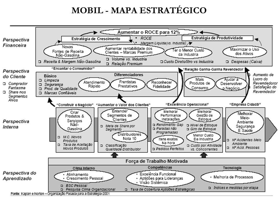 MOBIL - MAPA ESTRATÉGICO