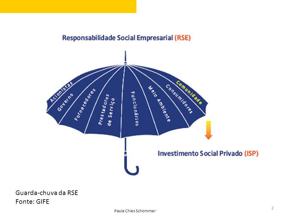 Guarda-chuva da RSE Fonte: GIFE Paula Chies Schommer