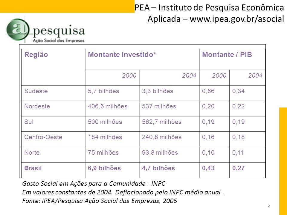 IPEA – Instituto de Pesquisa Econômica Aplicada – www. ipea. gov