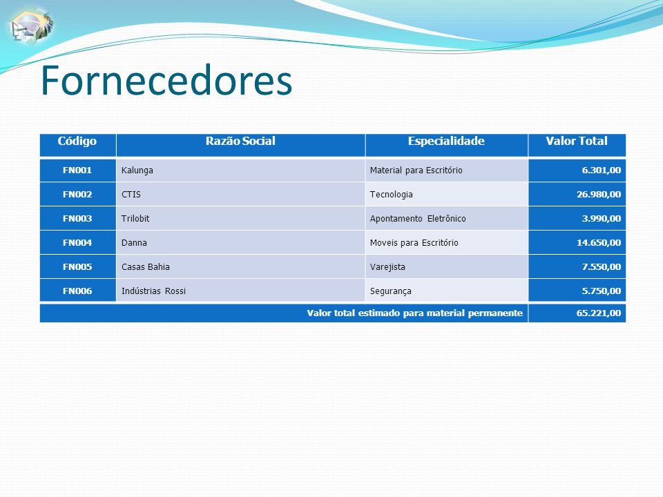 Fornecedores Código Razão Social Especialidade Valor Total FN001