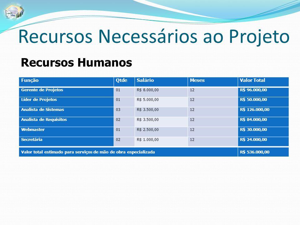 Recursos Necessários ao Projeto