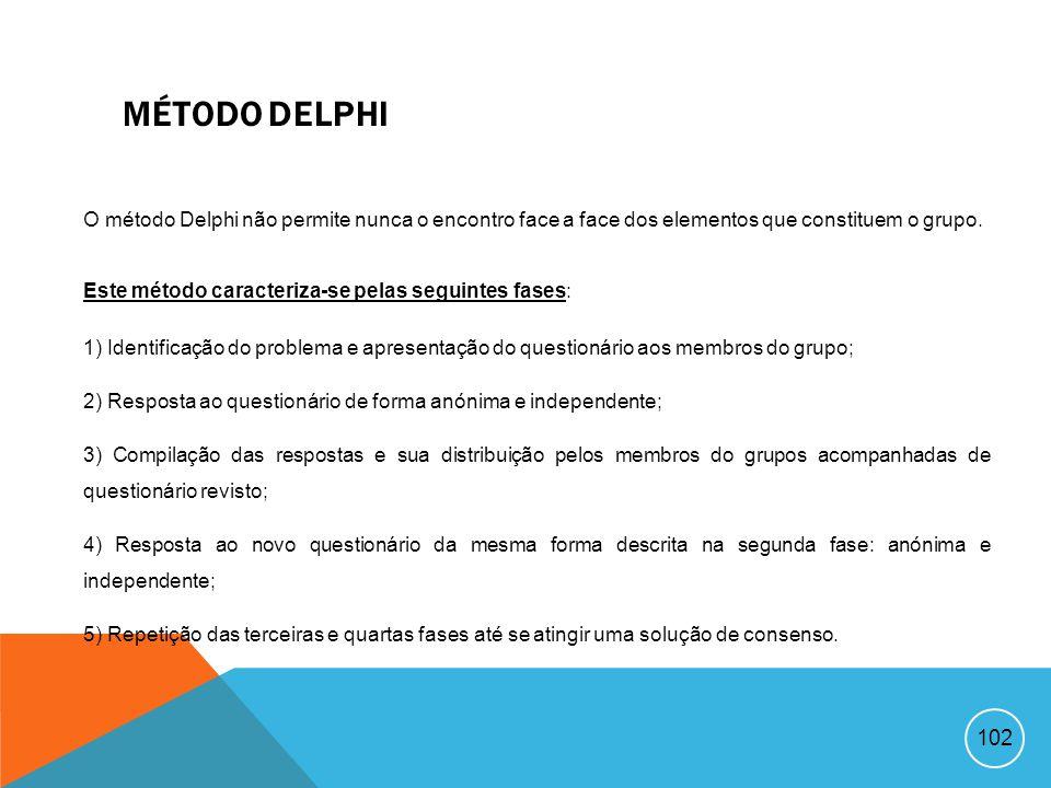Método Delphi O método Delphi não permite nunca o encontro face a face dos elementos que constituem o grupo.