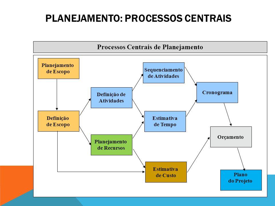 Planejamento: Processos Centrais