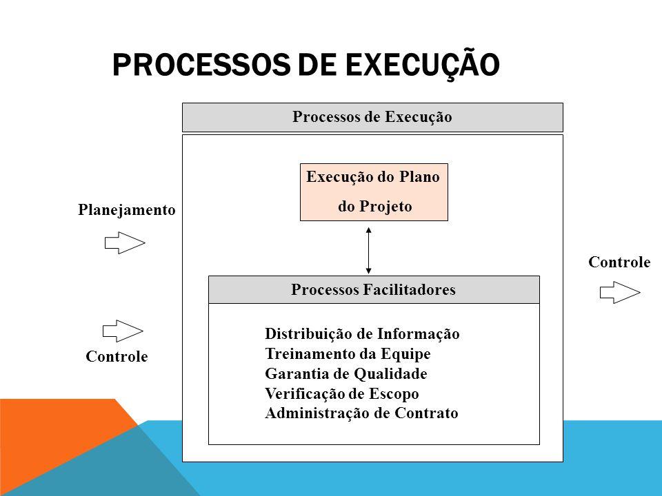 Processos Facilitadores