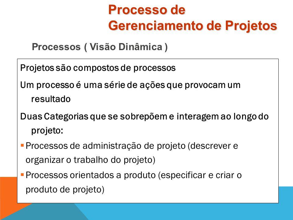Processos ( Visão Dinâmica )