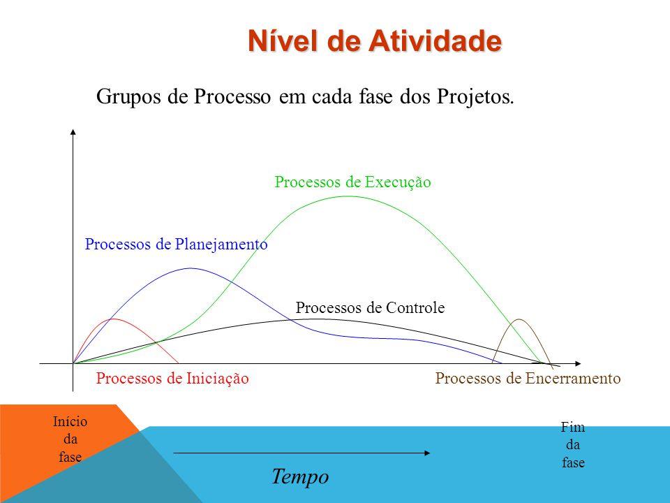 Nível de Atividade Grupos de Processo em cada fase dos Projetos. Tempo