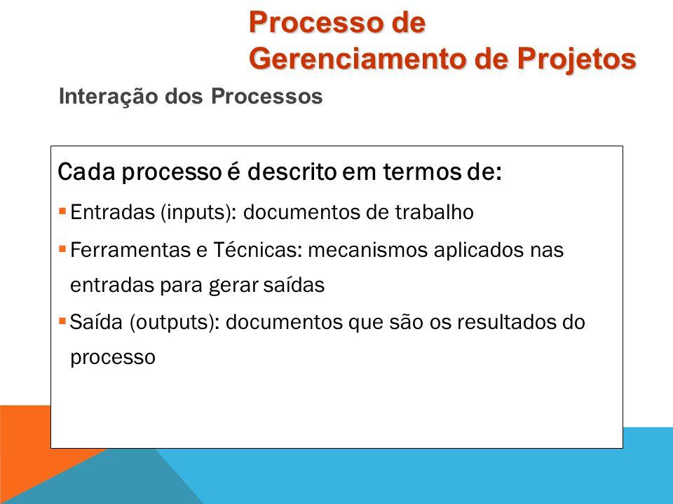 Interação dos Processos