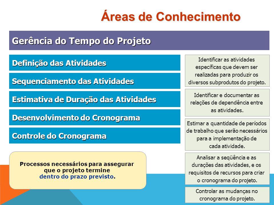 Processos necessários para assegurar dentro do prazo previsto.