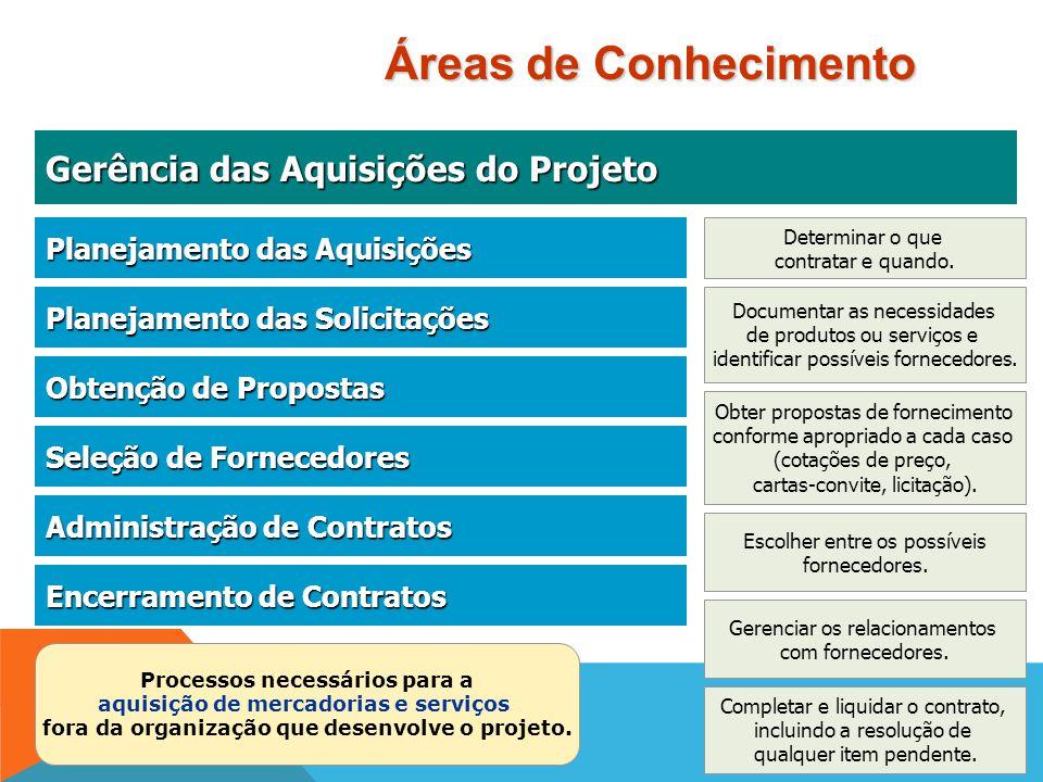 Áreas de Conhecimento Gerência das Aquisições do Projeto