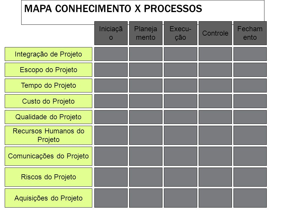 Mapa Conhecimento X Processos