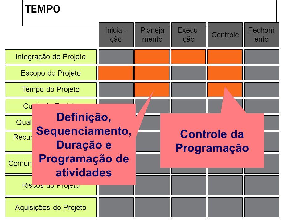 Definição, Sequenciamento, Duração e Programação de atividades