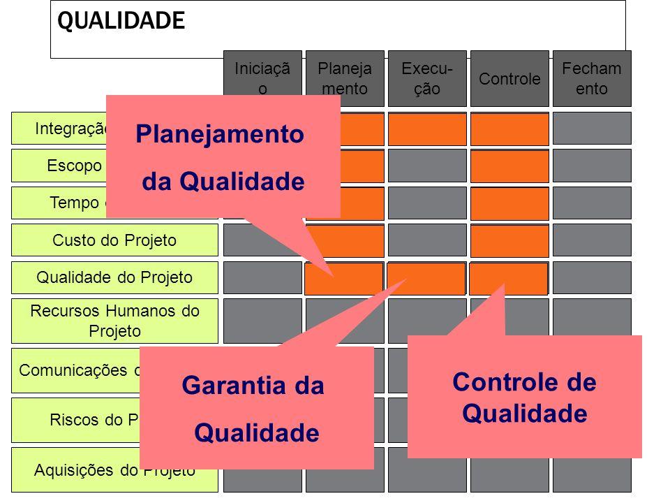 Planejamento da Qualidade Controle de Qualidade Garantia da Qualidade