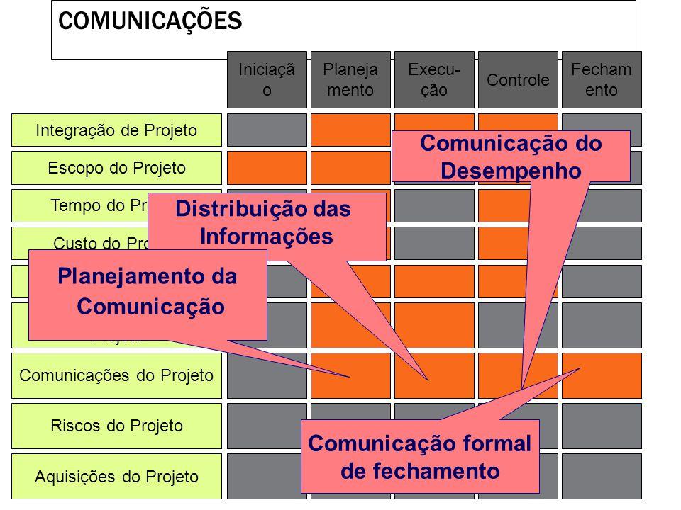 Comunicação do Desempenho Comunicação formal de fechamento