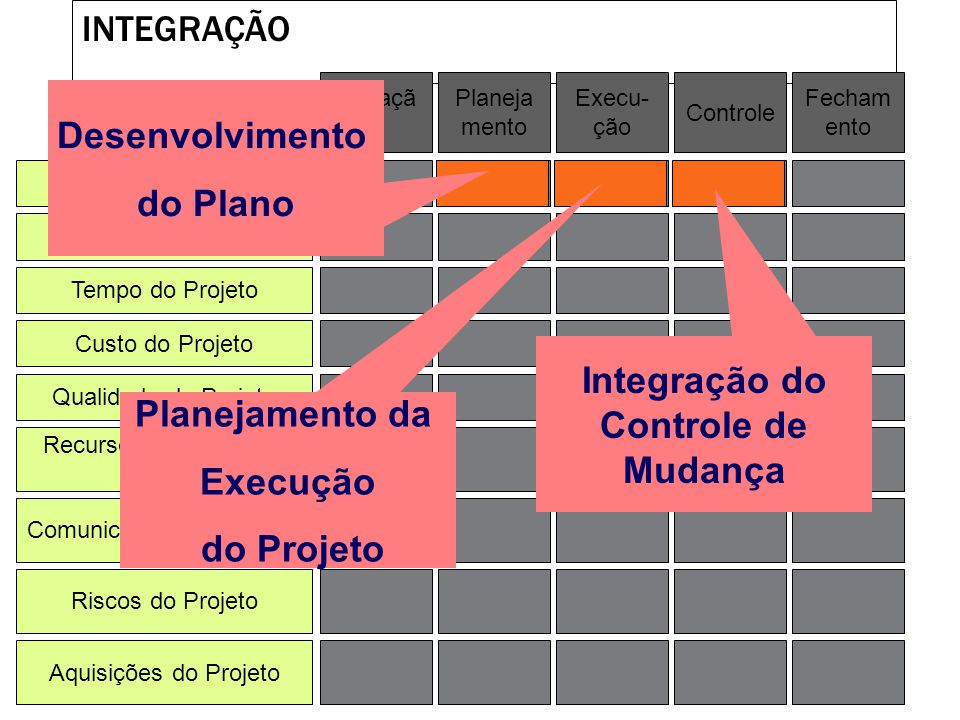 Integração do Controle de Mudança
