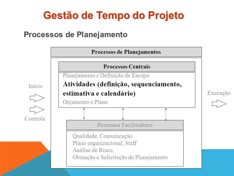 Processos de Planejamentos