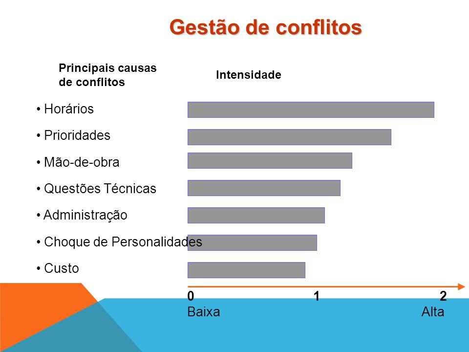 Gestão de conflitos Horários Prioridades Mão-de-obra Questões Técnicas