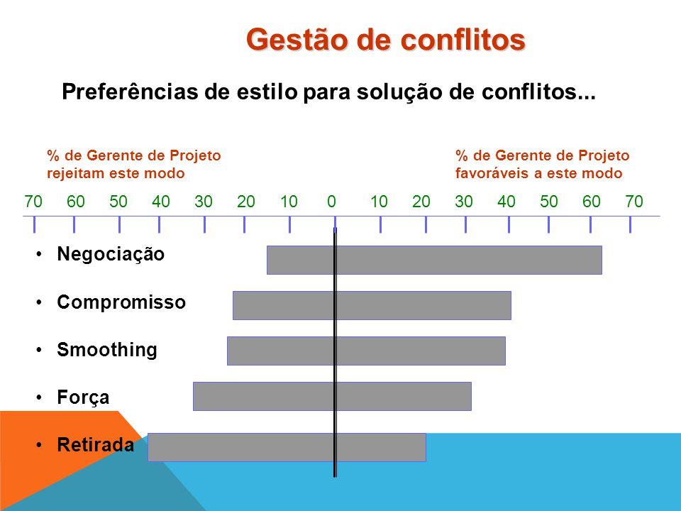 Gestão de conflitos Preferências de estilo para solução de conflitos... % de Gerente de Projeto % de Gerente de Projeto.