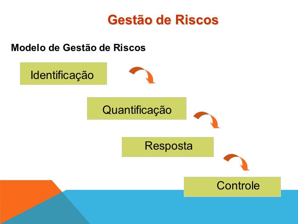 Gestão de Riscos Identificação Quantificação Resposta Controle