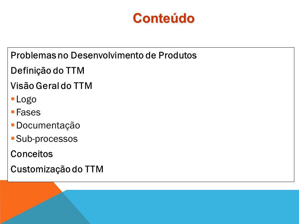 Conteúdo Problemas no Desenvolvimento de Produtos Definição do TTM