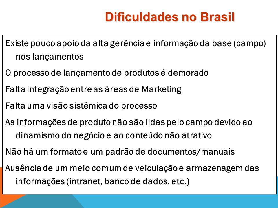 Dificuldades no Brasil