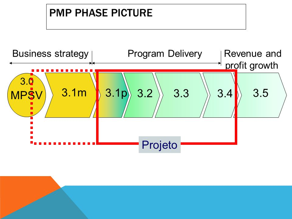 PMP Phase Picture MPSV 3.1m 3.1p 3.2 3.3 3.4 3.5 Projeto
