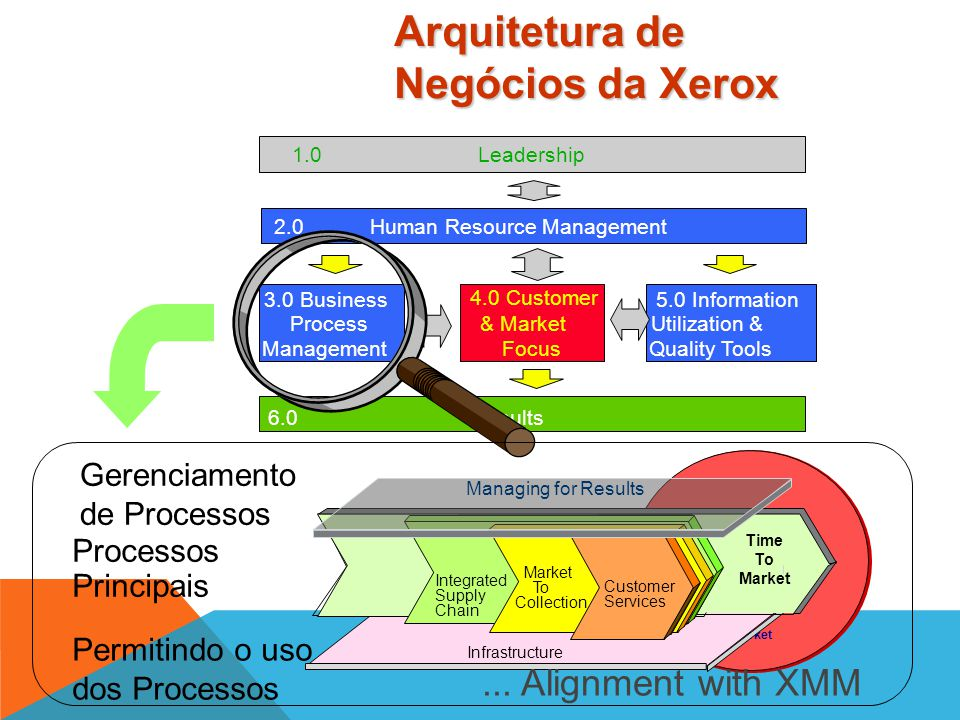 Arquitetura de Negócios da Xerox
