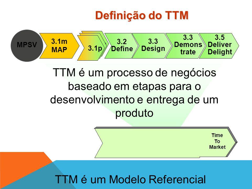 TTM é um Modelo Referencial