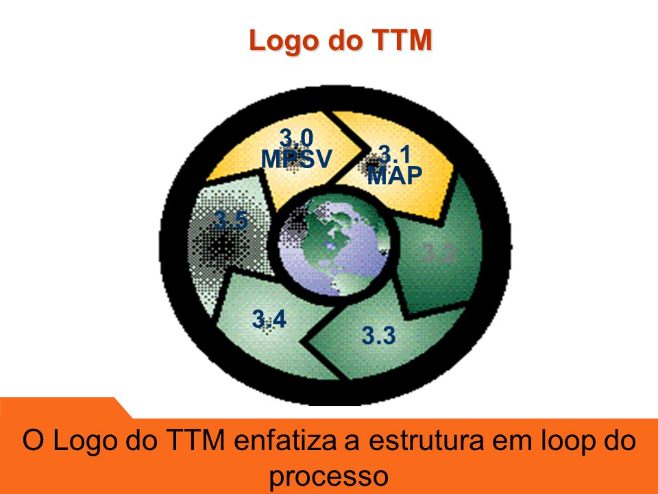 O Logo do TTM enfatiza a estrutura em loop do processo