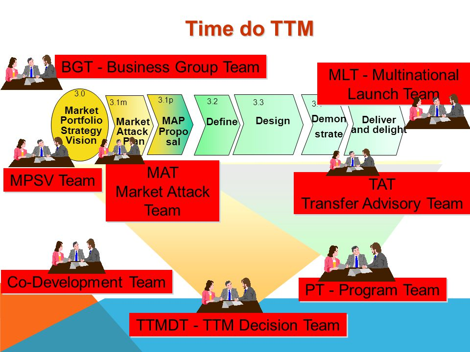 Time do TTM BGT - Business Group Team MLT - Multinational Launch Team