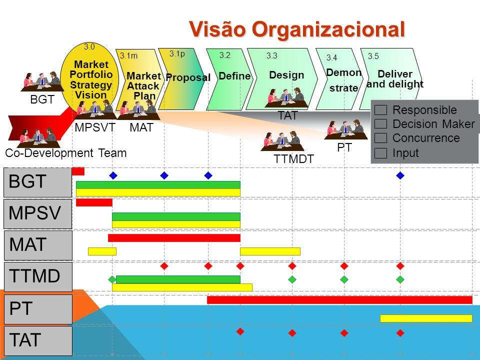 Visão Organizacional BGT MPSV MAT TTMD PT TAT BGT TAT MAT