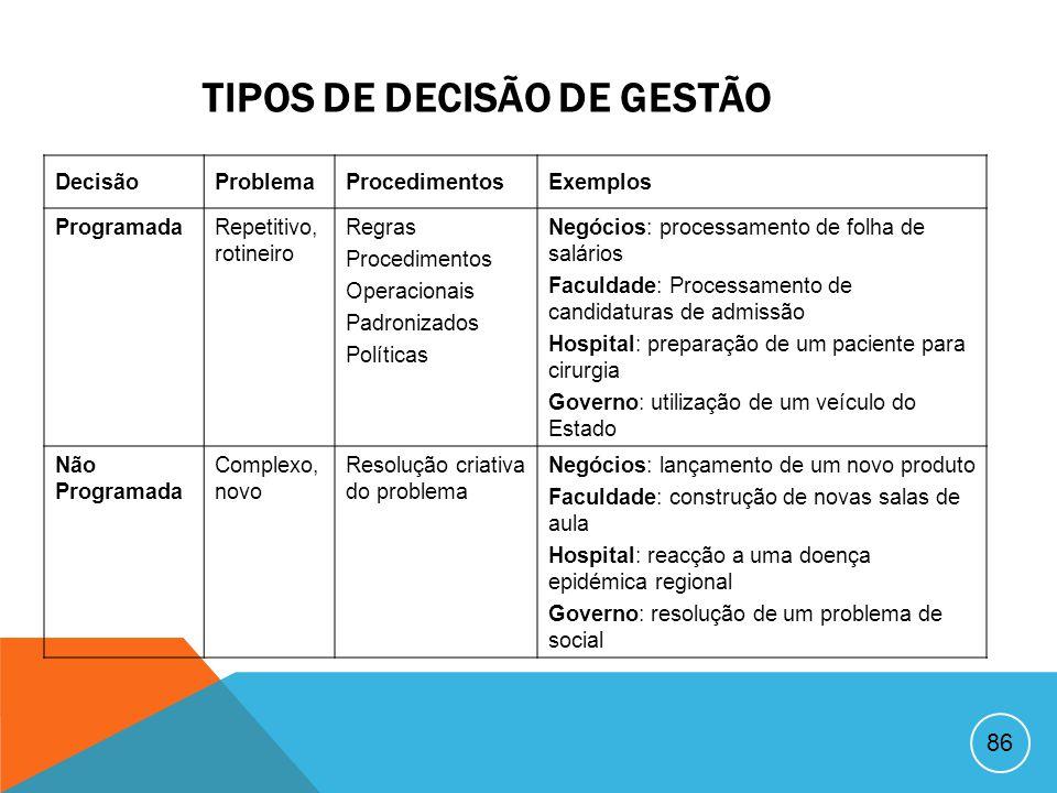 TIPOS DE DECISÃO DE GESTÃO