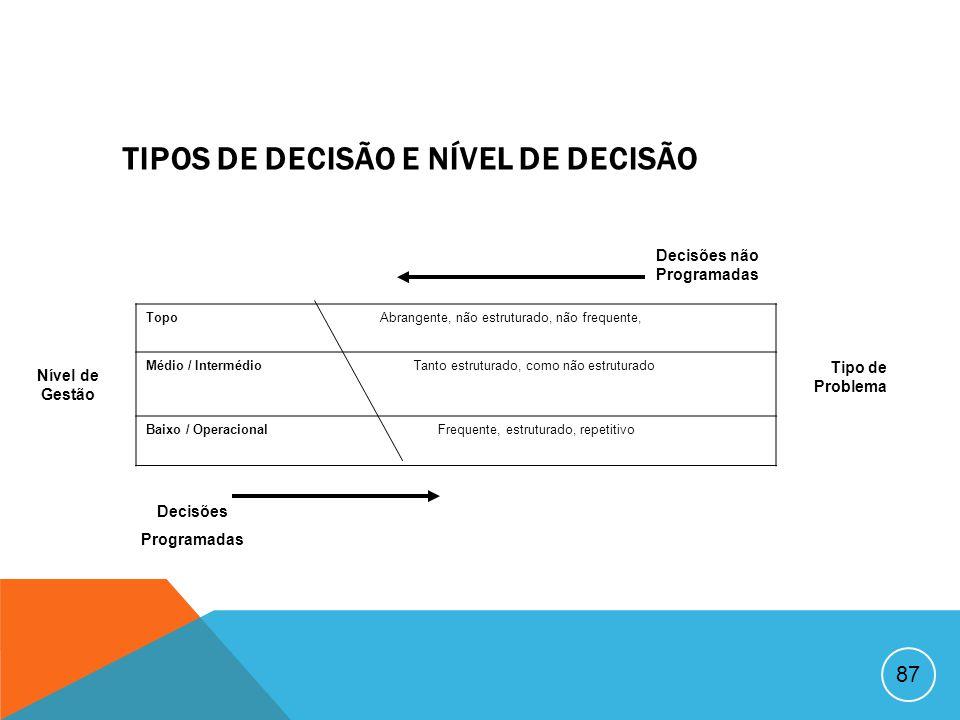 TIPOS DE DECISÃO E NÍVEL DE DECISÃO