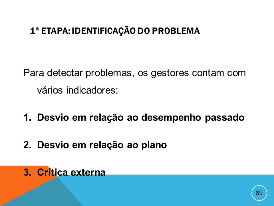 1ª ETAPA: IDENTIFICAÇÃO DO PROBLEMA