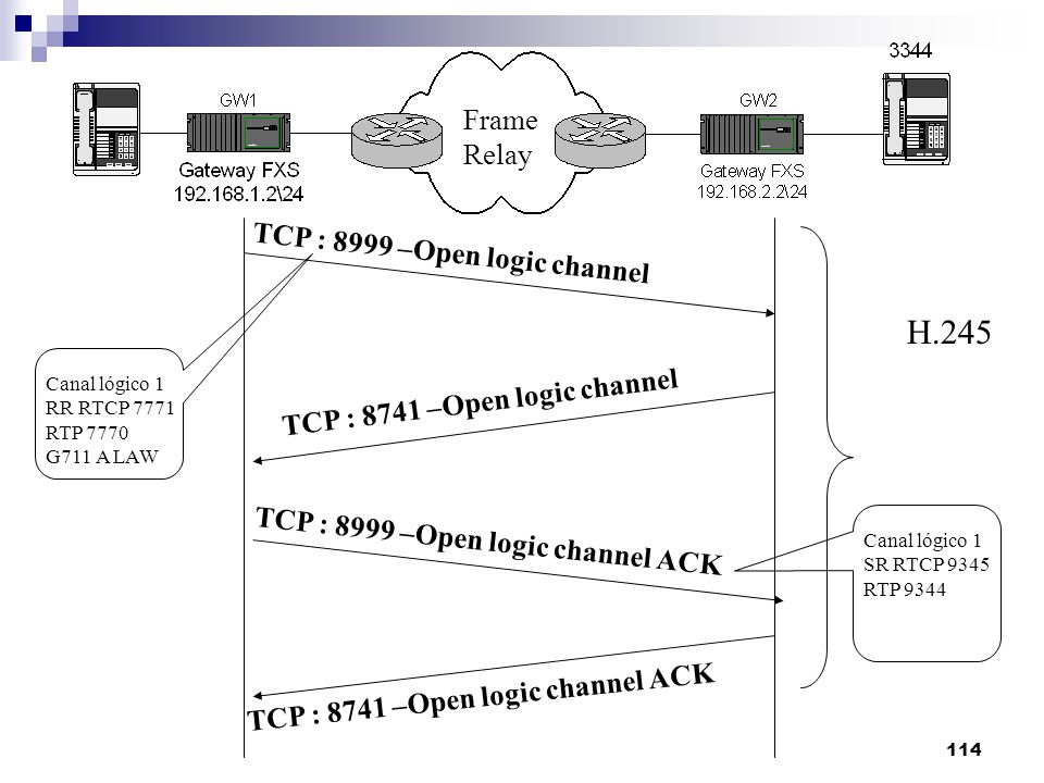 H.245 Frame Relay TCP : 8999 –Open logic channel