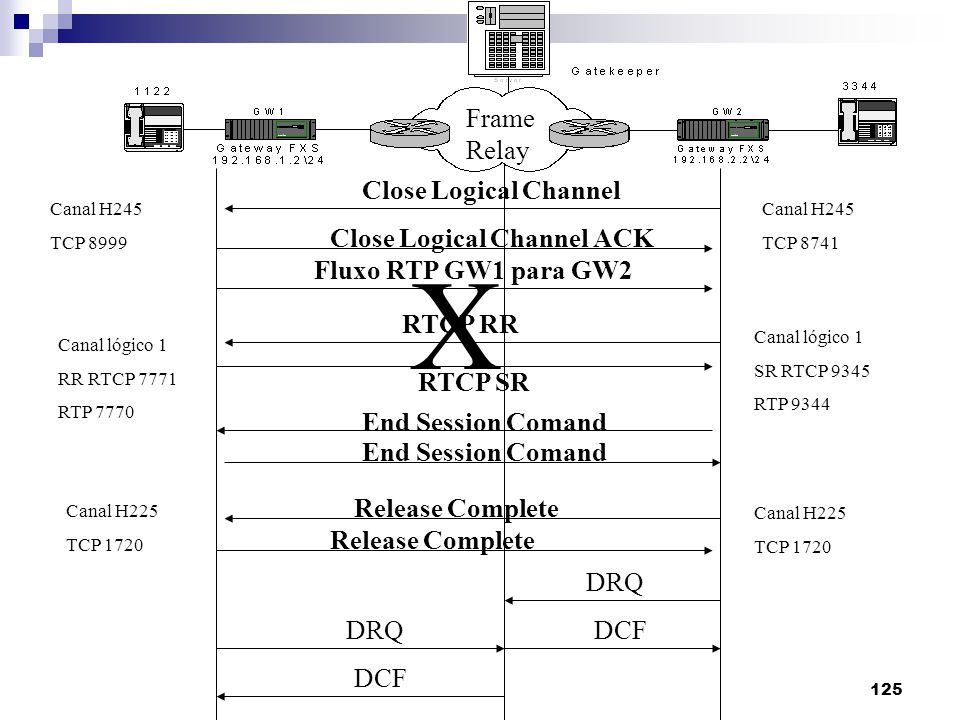 X Frame Relay Close Logical Channel Close Logical Channel ACK