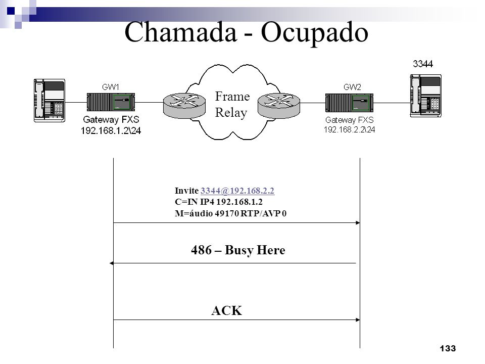 Chamada - Ocupado Frame Relay 486 – Busy Here ACK