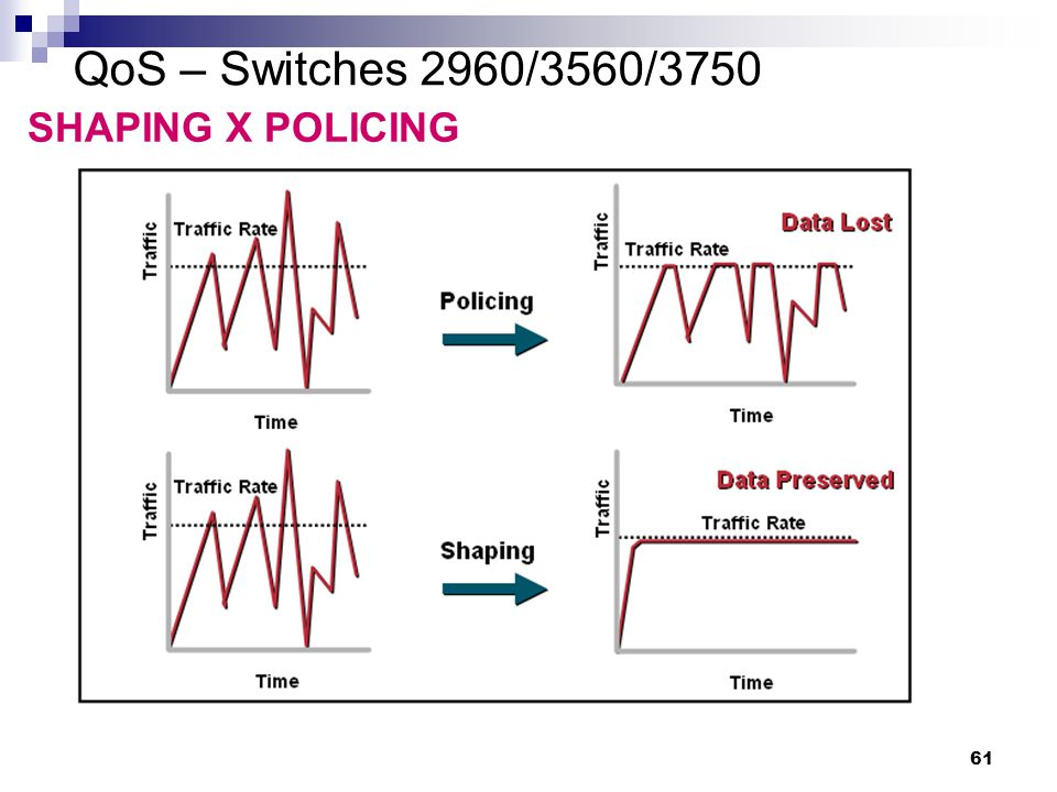 QoS – Switches 2960/3560/3750 SHAPING X POLICING