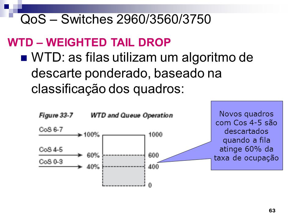QoS – Switches 2960/3560/3750 WTD – WEIGHTED TAIL DROP.
