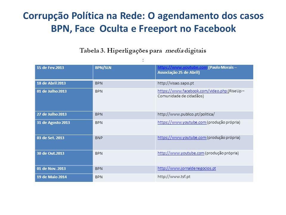 Tabela 3. Hiperligações para media digitais