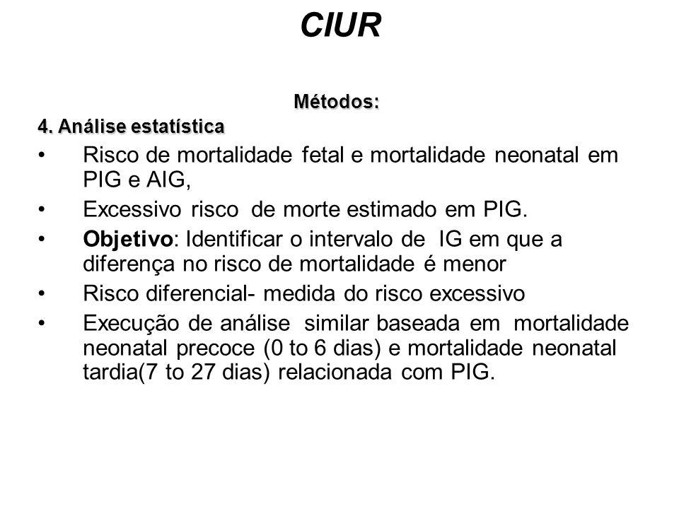 CIUR Risco de mortalidade fetal e mortalidade neonatal em PIG e AIG,