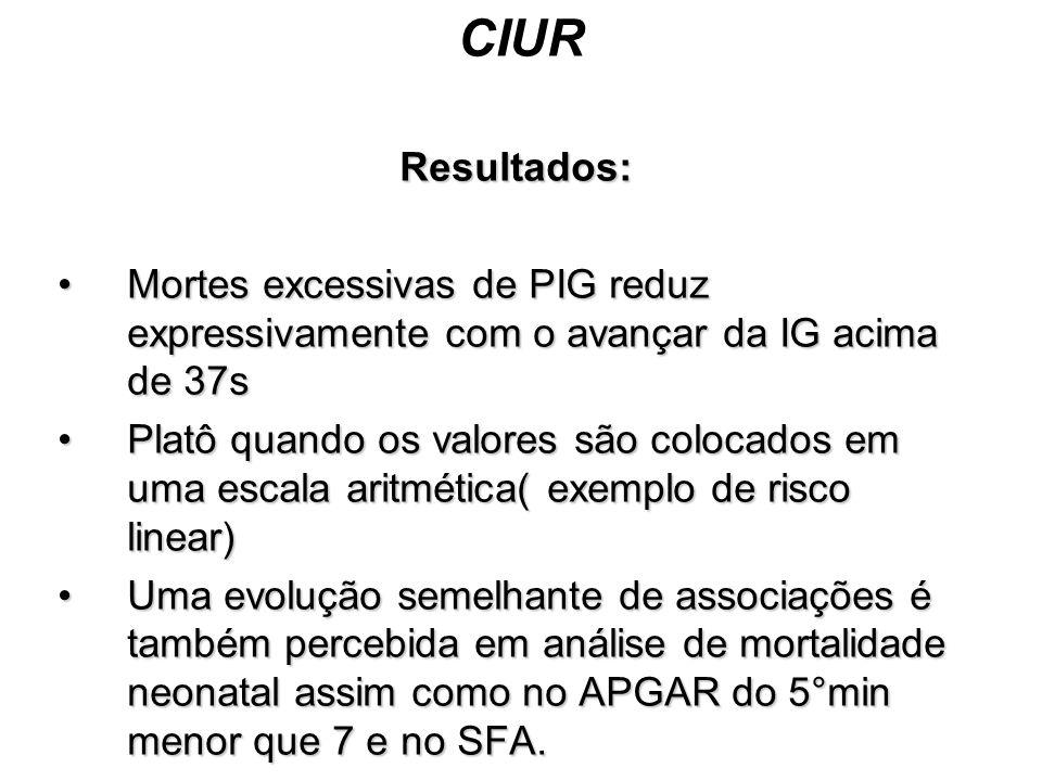 CIUR Resultados: Mortes excessivas de PIG reduz expressivamente com o avançar da IG acima de 37s.