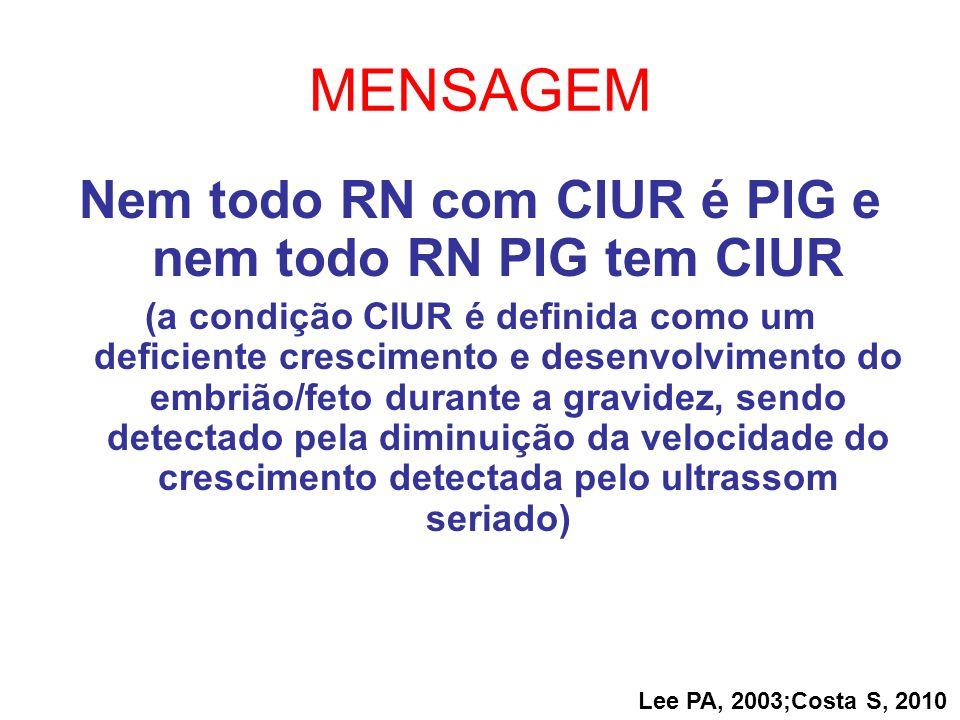 Nem todo RN com CIUR é PIG e nem todo RN PIG tem CIUR